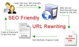 5. URL dinamica ed URL statica, quali usare?